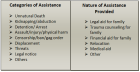 Assistance Categories
