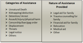 Assistance Categories