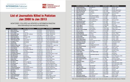 List of journalists killed in Pakistan